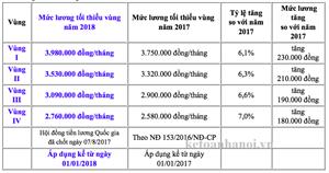 Tăng lương tối thiểu vùng từ ngày 01/01/2018