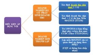 Thuế Giá trị gia tăng (GTGT) theo phương pháp khấu trừ