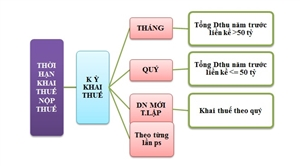 Thuế giá trị gia tăng (GTGT) theo phương pháp trực tiếp